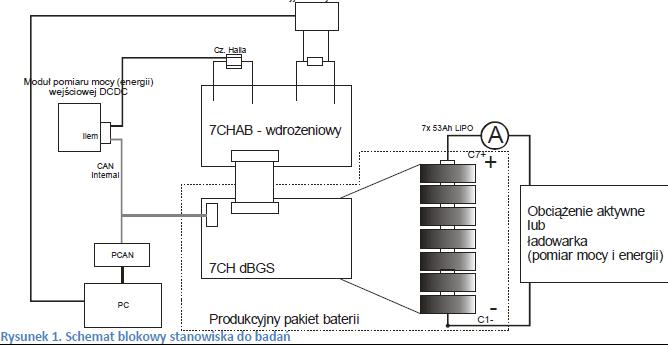 Układ badawczy Battery_Pack_EVE